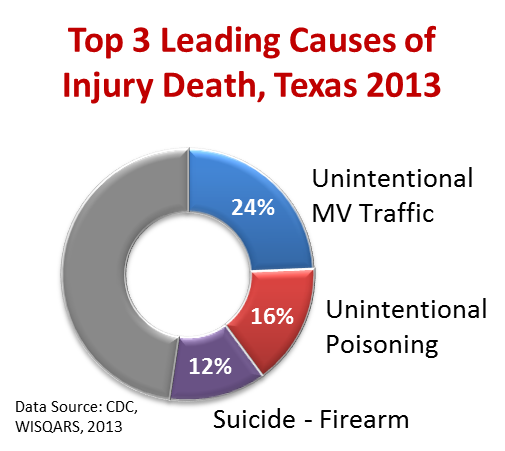 The top three injury-related deaths in Texas are due to motor vehicle crashes, poisonings (unintentional), and suicides - firearms.