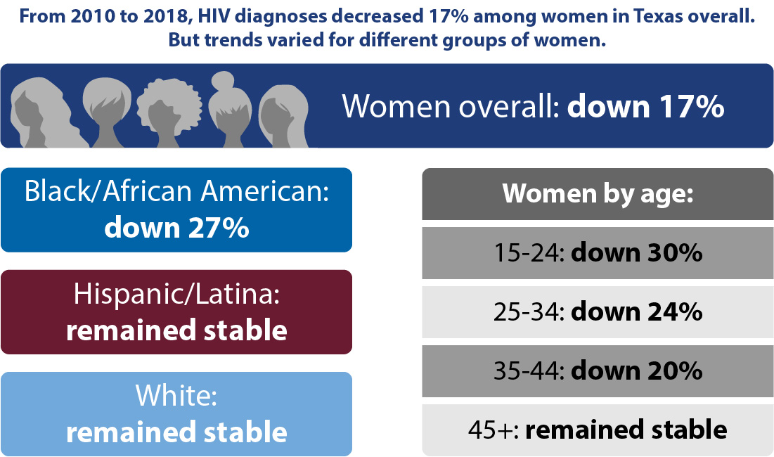 From 2010 to 2018, HIV diagnoses decreased 17% among women in Texas overall. But trends varied for different groups of women. Women overall: down 17% | Black/African American: down 27% | Hispanic/Latina: remained stable | White: remained stable | Women by age: 15-24: down 30%, 25-34: down 24%, 35-44: down 20%, 45+: remained stable
