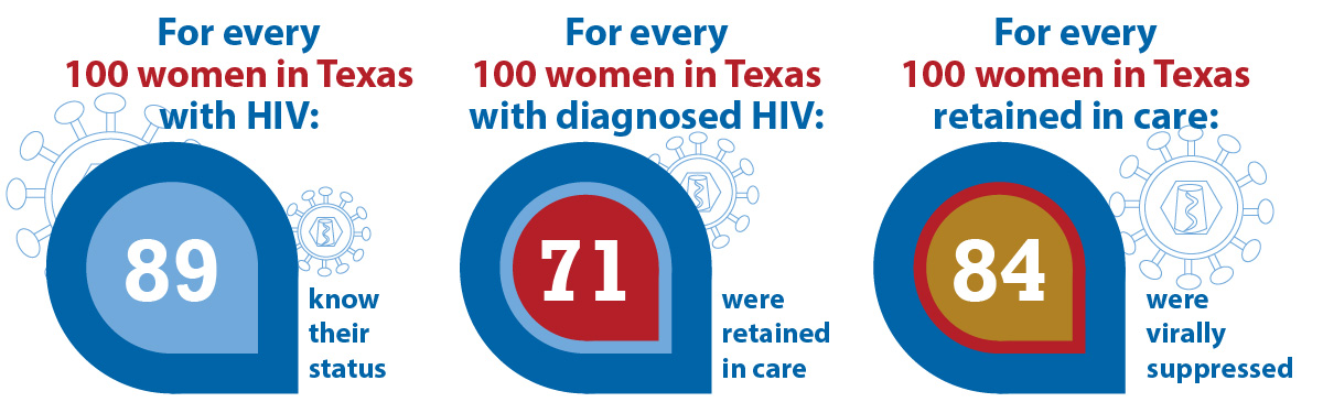 For every 100 women in Texas with HIV: 89 know their status. For every 100 women in Texas with diagnosed HIV: 71 were retained in care. For every 100 women in Texas retained in care: 84 were virally suppressed.