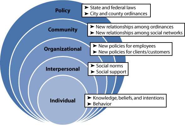Image of Socio-Ecological Model
