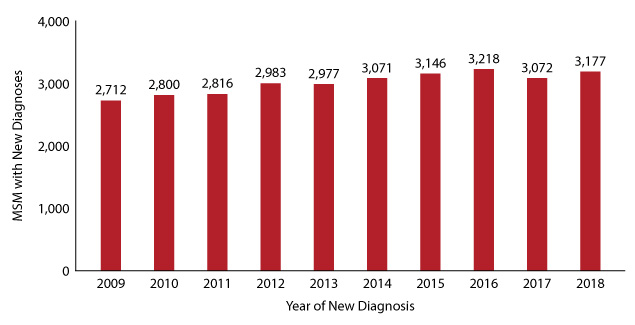 Figure 14:  Number of Texas MSM with new diagnoses, 2009-2018