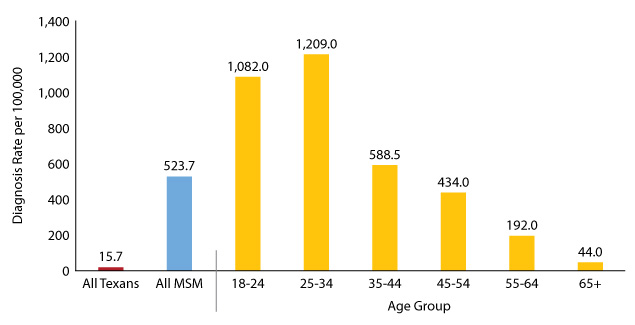 Figure 18:  Diagnosis rates in MSM by age group, Texas 2018