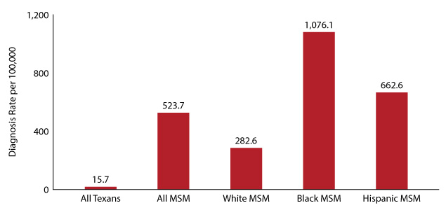 Figure 17:  Diagnosis rates in MSM by race/ethnicity, Texas 2018