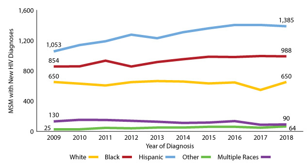 Figure 15: Texas MSM with new HIV diagnoses by race/ethnicity, 2009-2018
