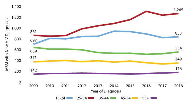 Figure 16: Texas MSM with new HIV diagnoses by age groups, 2009-2018