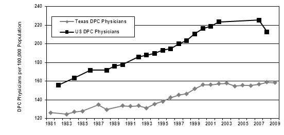 Chart-DPC Physicians1981-2009