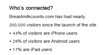 Who's connected? Breastmilkcounts.com has had nearly 200,000 visitors since the launch of the site. 44 percent of visitors are iPhone users; 28 percent of visitors are Android users; 17 percent are iPad users