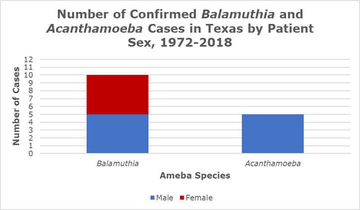 Confirmed Balamuthia and Acanthamoeba Cases 1972-2018