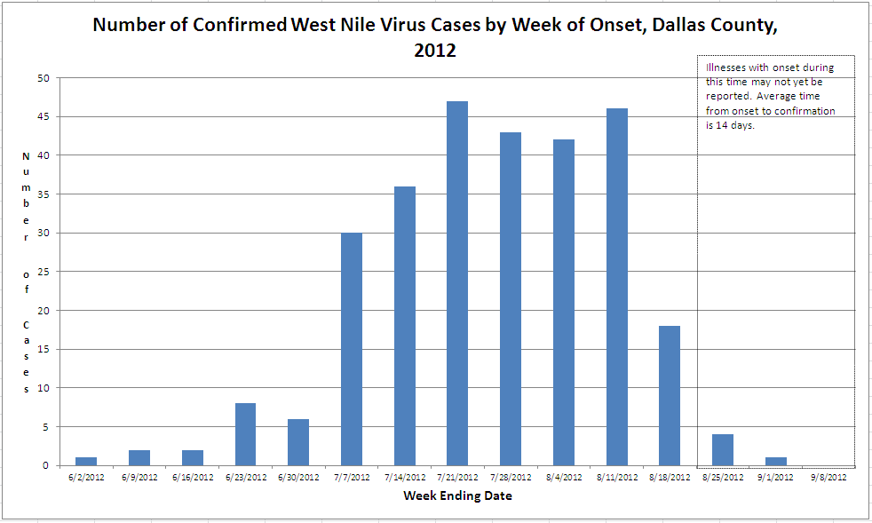 Security Jobs In Dallas >> West Nile Virus Graphs