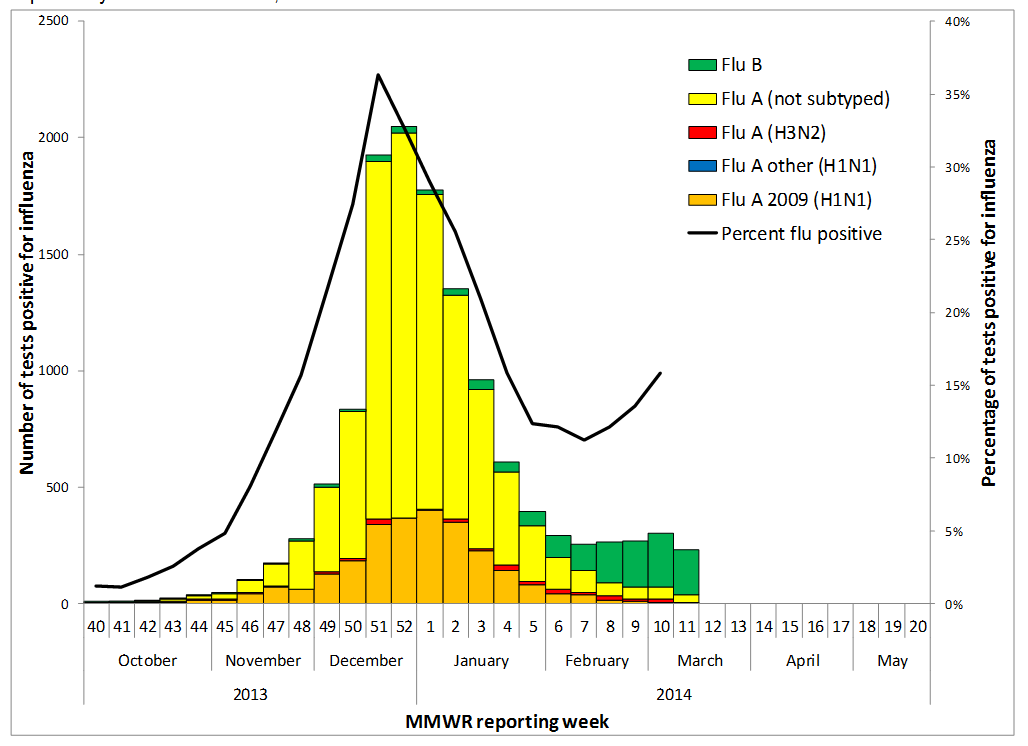 Flu Percentage Subtype