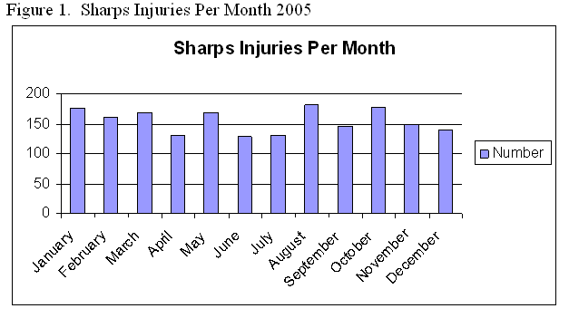 Figure 1.  Sharps Injuries Per Month 2005