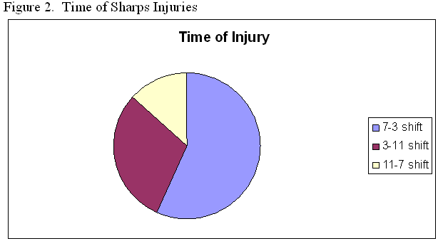Figure 2.  Time of Sharps Injuries