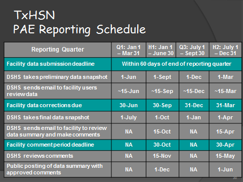 TxHSN PAE Report Schedule