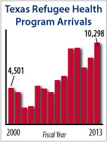 Texas Refugee Health Program Arrivals