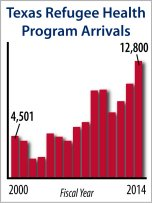 Texas Refugee Health Program Arrivals 2014