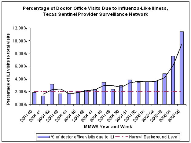 Influenza-Like Illness Activity Graph