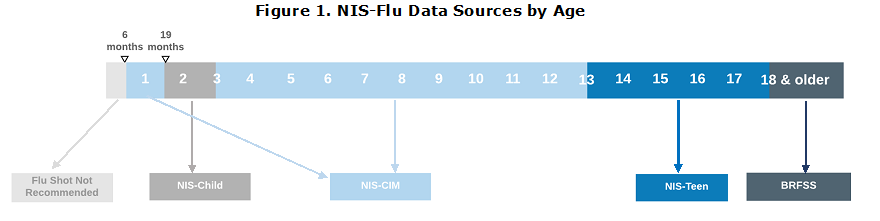 NIS Flu Data Sources by Age