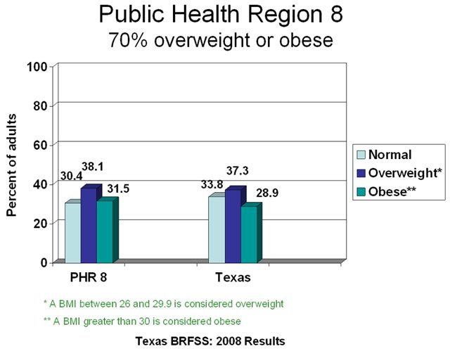 Child Obesity Statistics In America. about child obesity trends